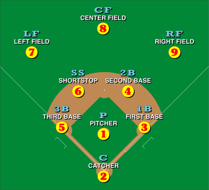 Baseball_positions